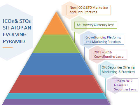 ICO Crowdfunding Evolutionary Pyramid